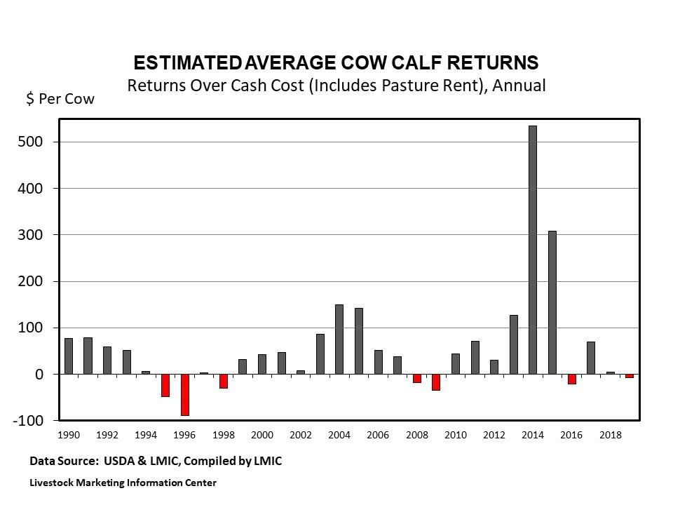 Graph -- Estimated Cow-Calf Returns