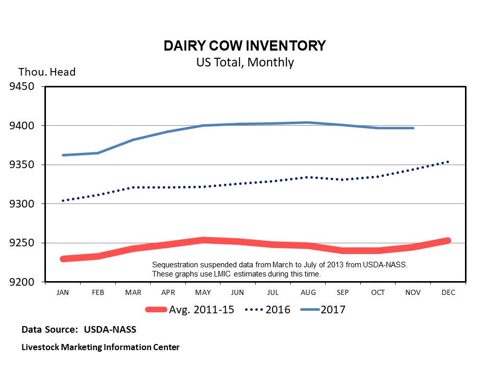 Graphic -- Monthly U.S. Dairy Cow Numbers