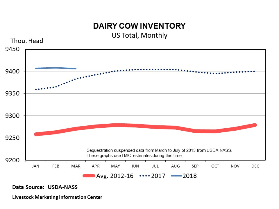 Monthly U.S. Dairy Cow Inventory