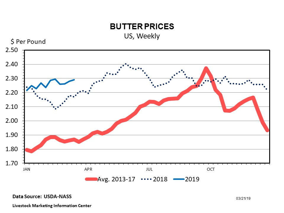 Graphic -- Weekly Cheddar Cheese Prices