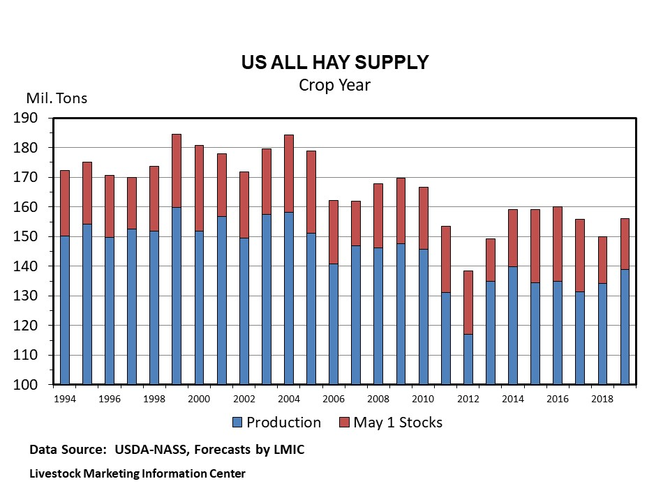 Graphic -- U.S. All Hay Supply