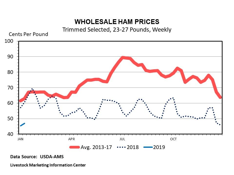 Graphic -- Weekly Wholesale Ham Prices