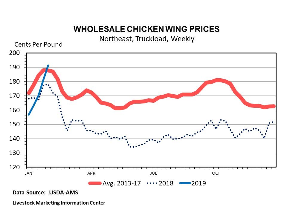 Graphic -- Weekly Wholesale Hen Turkey Prices