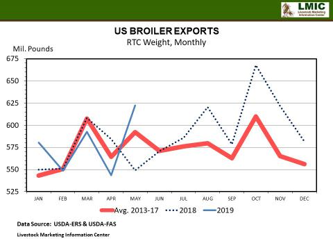 Graphic -- U.S. Broiler Exports (Monthly)