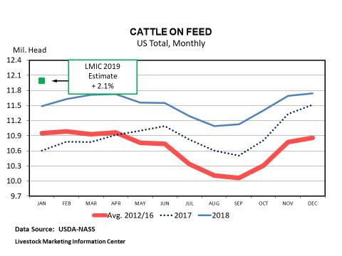 Graphic -- Monthly U.S. Cattle on Feed with Estimate