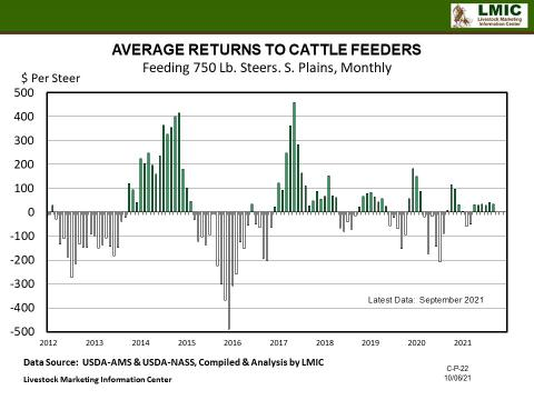 Graphic--AVERAGE RETURNS TO CATTLE FEEDERS Feeding 750 Lb. Steers. S. Plains, Monthly