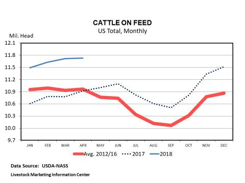Graphic -- Monthly U.S. Cattle On Feed Inventory