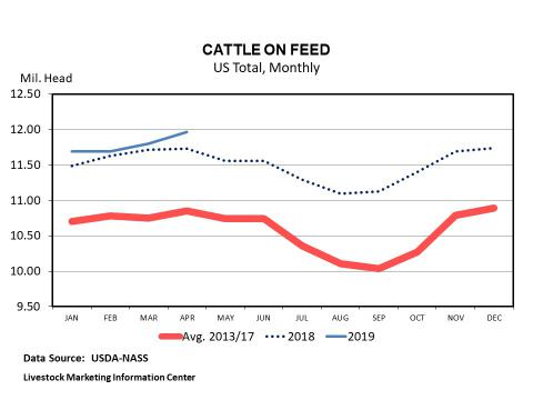 Graphic -- Monthly U.S. Feedlot Placements