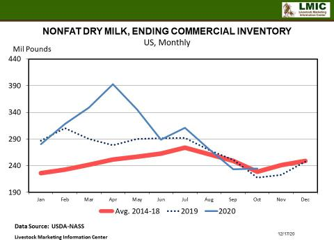 Graphic -- NONFAT DRY MILK, ENDING COMMERCIAL INVENTORY