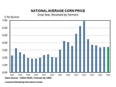 Graphic -- Annual U.S. Corn Price Received by Farmers