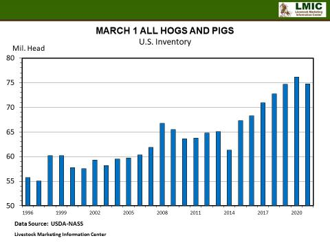 Graphic -- MARCH 1 ALL HOGS AND PIGS U.S. Inventory