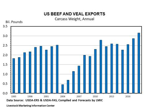 Graphic -- Annual U.S. Beef Export Tonnage (Carcass Weight)