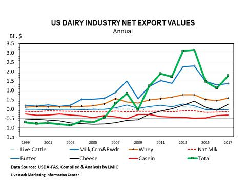 Graphic -- U.S. Dairy Sector Net Exports