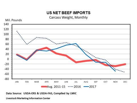 Graphic -- Monthly U.S. Net Beef Import Tonnage