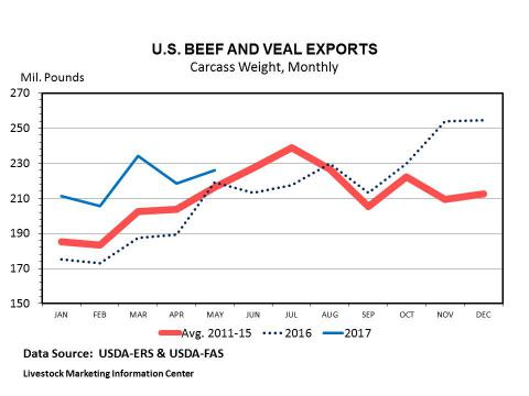 Graph -- Monthly U.S. Beef Exports