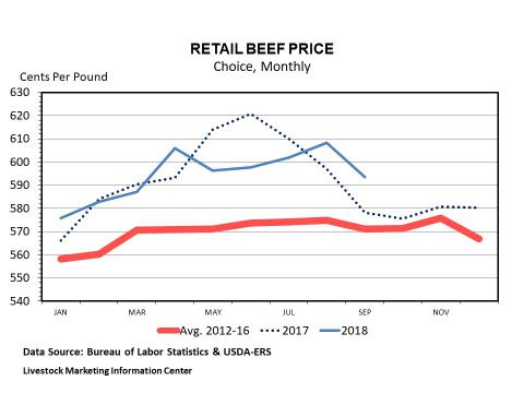 Graphic -- Monthly U.S. Choice Beef Retail Price