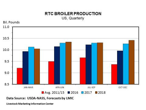 Graph -- Quarterly Ready to Cook (RTC) Broiler Production