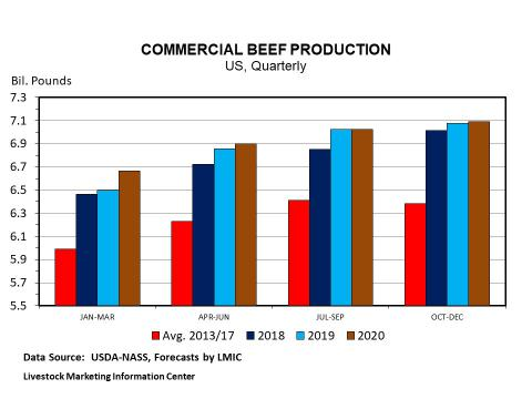 Graphic -- Quarterly U.S. Beef Production and Forecasts