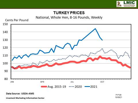 Graphic-- TURKEY PRICES National, Whole Hen, 8-16 Pounds, Weekly