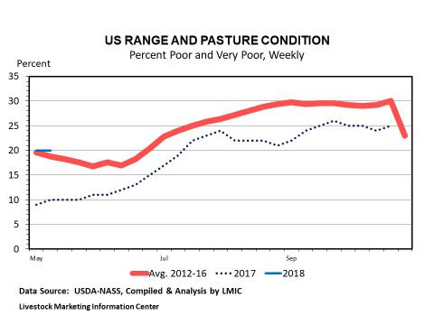 Weekly U.S. Pasture and Range Conditions (Percent Poor and Very Poor)