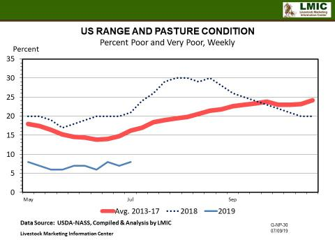 Graphic -- U.S. Pasture and Range Conditions (Weekly)