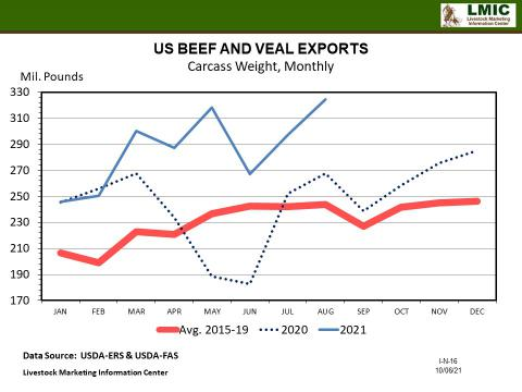 Graphic--US BEEF AND VEAL EXPORTS Carcass Weight, Monthly